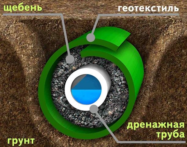 дренажная система фундамента (2)