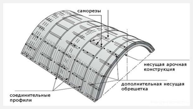 как сделать навес  для дачи из поликарбоната