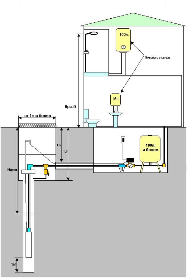 Погружной насос — автоматическое водоснабжение