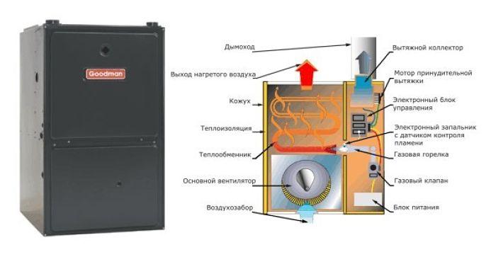 газовый воздухонагреватель для дома