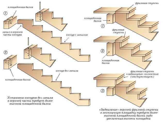 Изготовление деревянных лестниц своими руками.