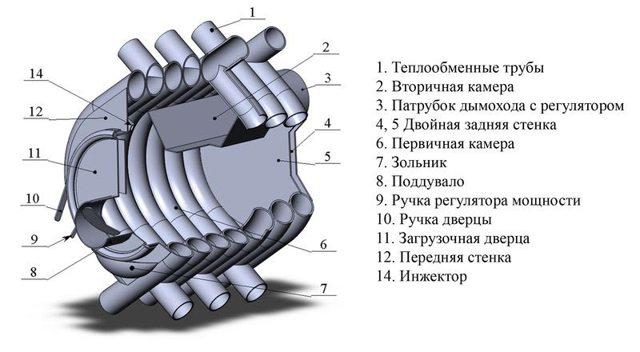 Схема отопительной печи