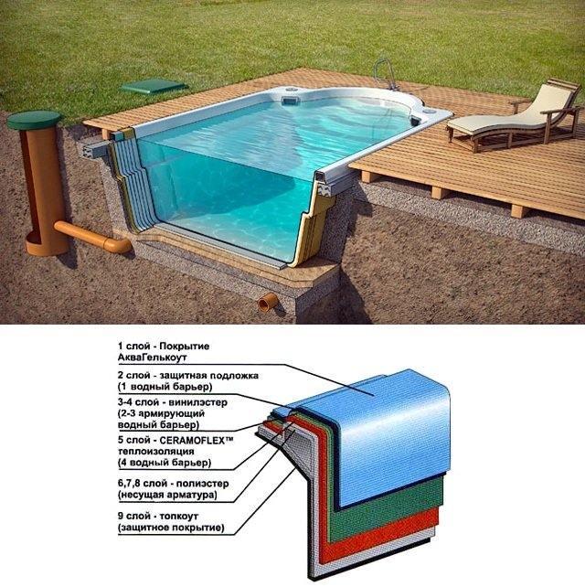 из чего состоит композитный бассейн