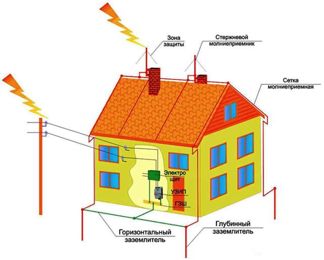 заземление электропроводки в частном доме