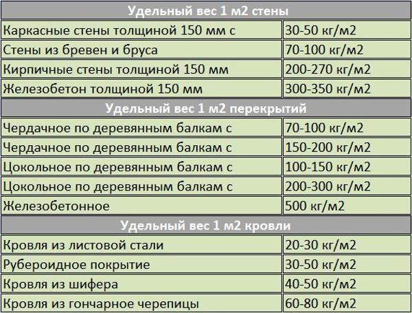 Таблица для расчета ленточного фундамента