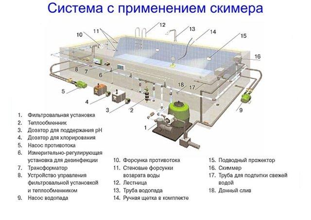 схема работы скиммерного бассейна