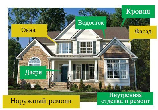 Ремонт загородного дома