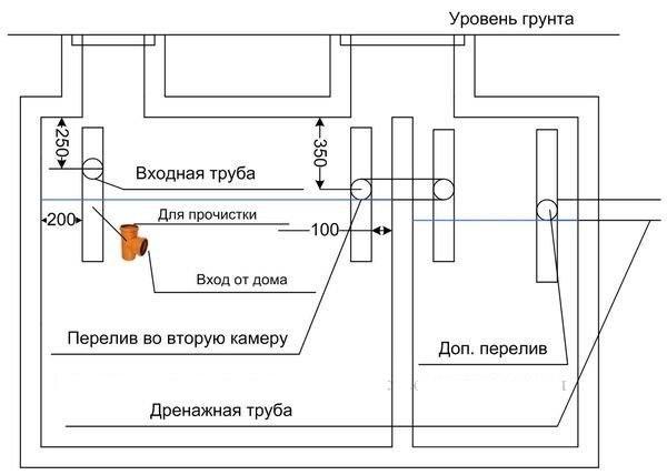 Схема работы бетонного септика