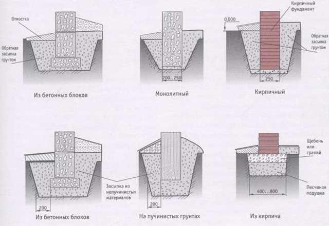 Конструкции столбчатых фундаментов