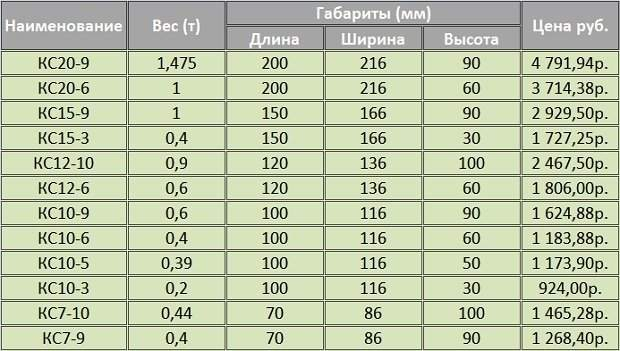 Цены на бетонные кольца для колодца
