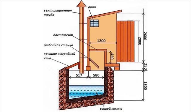 Как построить туалет с выгребной ямой на даче своими руками поэтапно фото