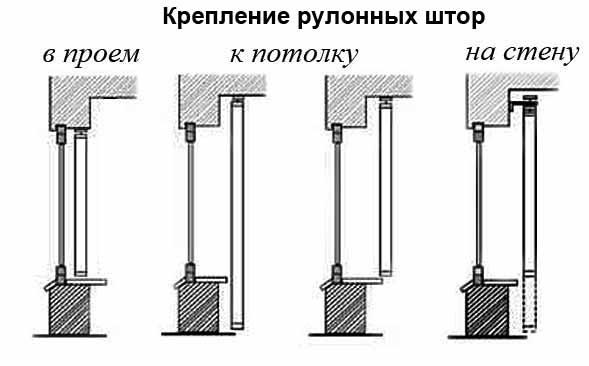 Механизм для рулонных штор своими руками