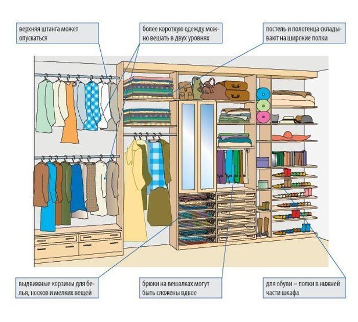 Как разложить вещи в гардеробной