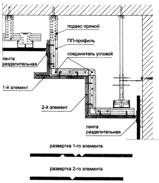 Конструкция потолка из гипсокартона