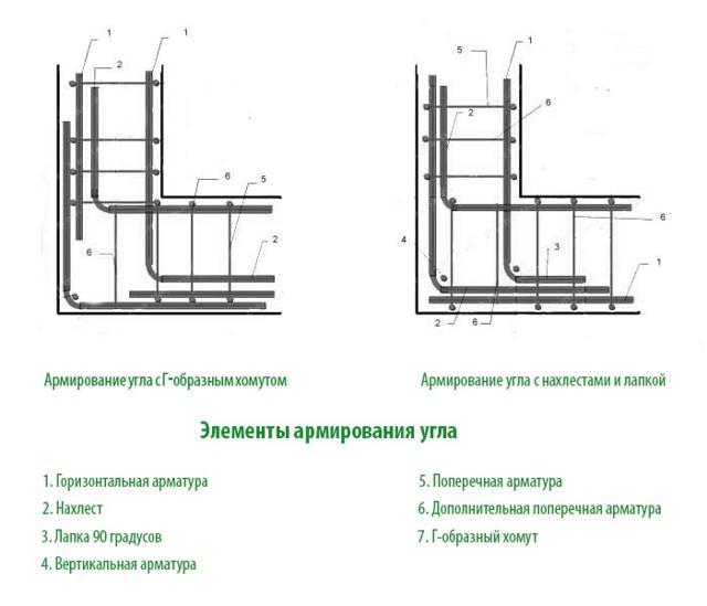 Схема армирования угла фундамента