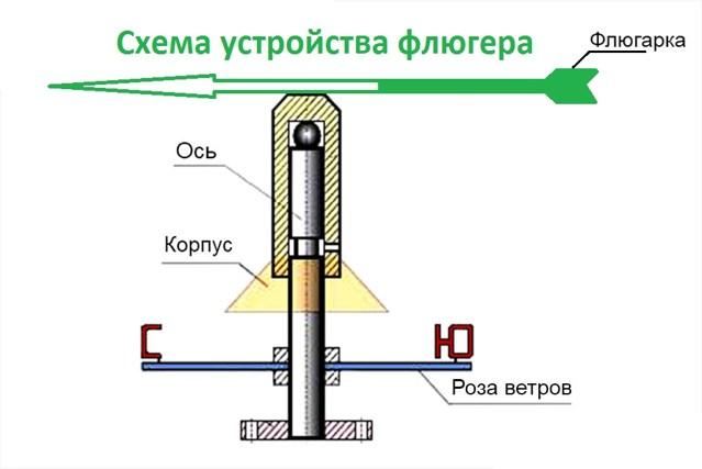 Схема флюгера