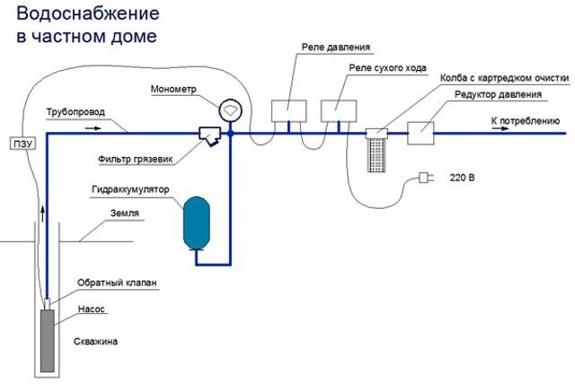 Схема водоснабжения частного дома из скважины своими руками схема