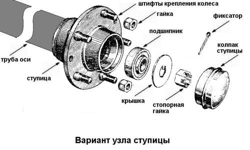 крепление колес на ступице