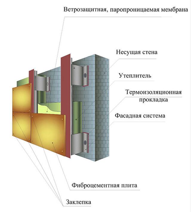 montazh fibrotsementnykh paneley