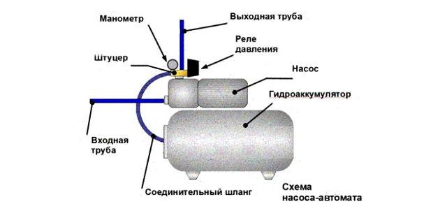 Как устроена насосная станция